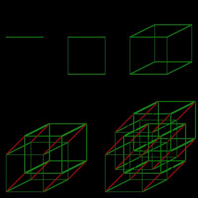 understanding dimensions